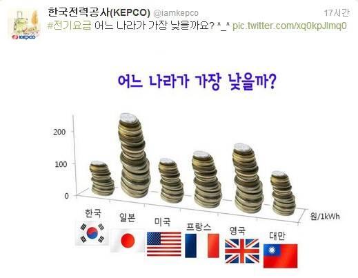 한국전력공사의 트윗 내용